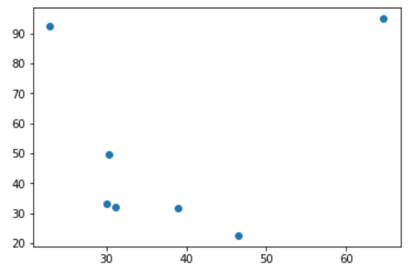 Basic Scatter Plot