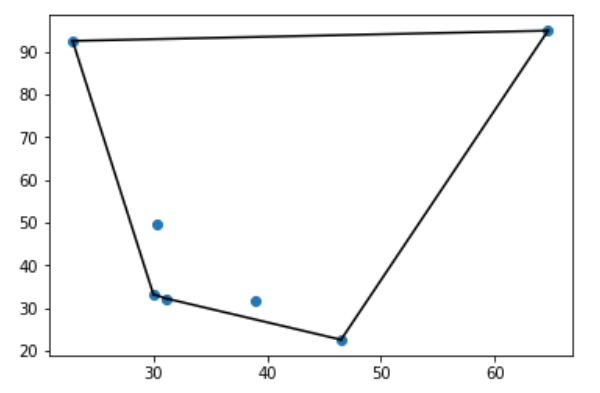 Convex Hull around Plots