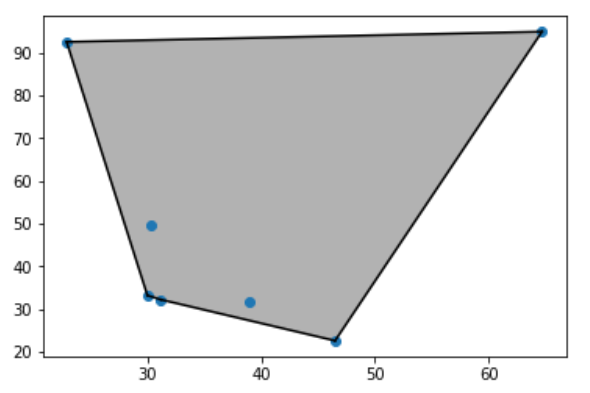 Shaded Convex Hull