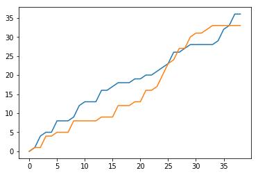 Python Line Chart