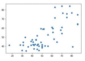Scatterplot Linear Regression