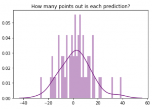 Linear Regression Histogram