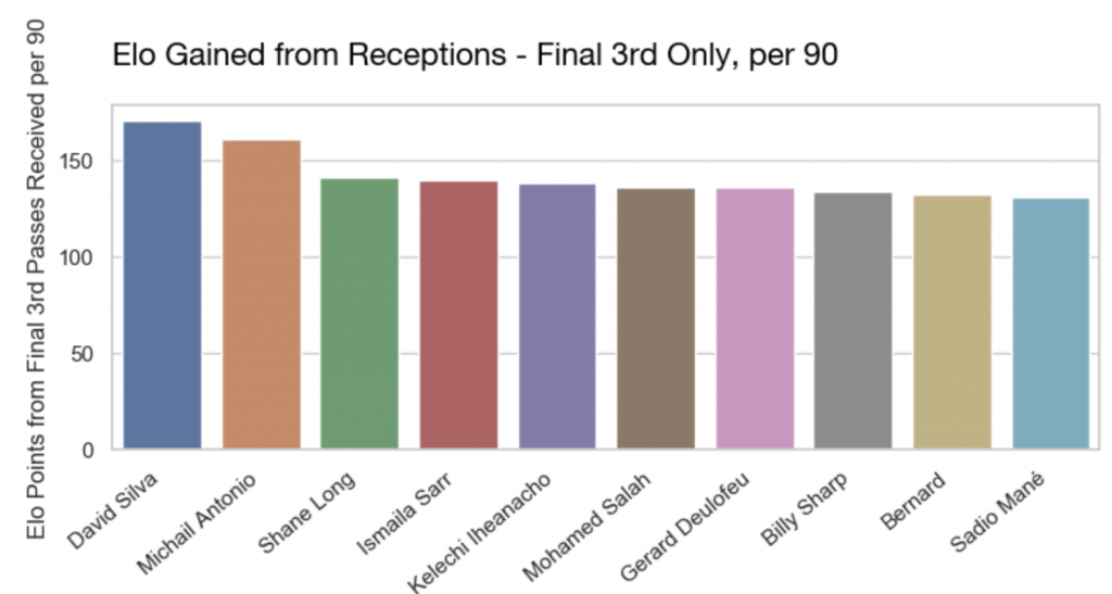 Elo final 3rd Pass Receptions p90
