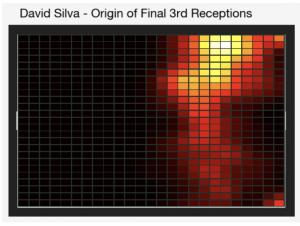 Silva Final 3rd Receptions Origin