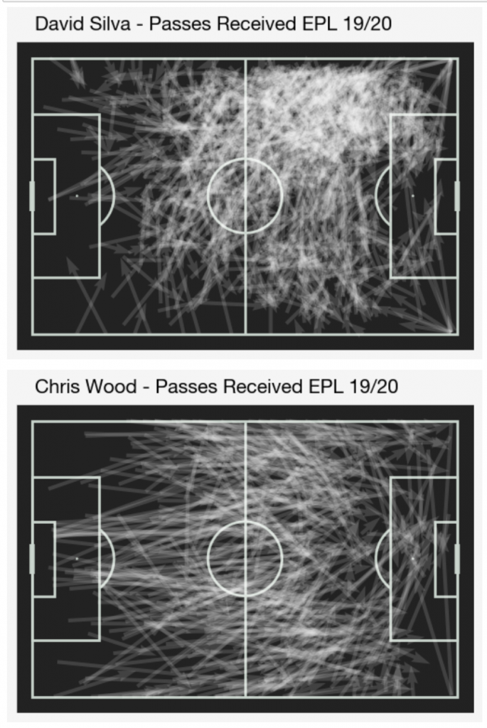 Silva Wood Passes Received