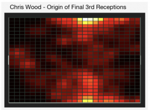 Wood Final 3rd Receptions