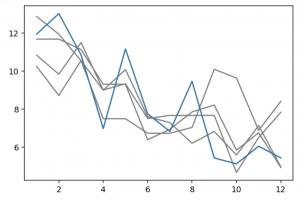 Line chart - 5 leagues birthdays - highlighted
