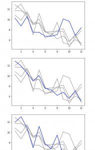 Multiple Line charts