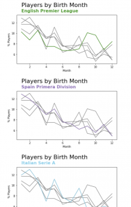 Multiple titled line charts