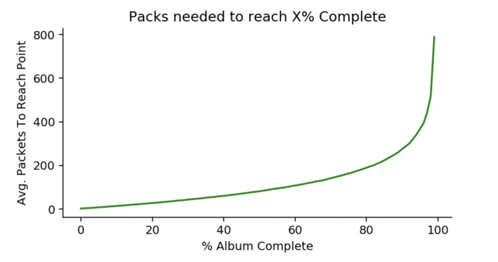 Packs needed to complete Panini percentage