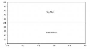 Basic subplot of two charts.