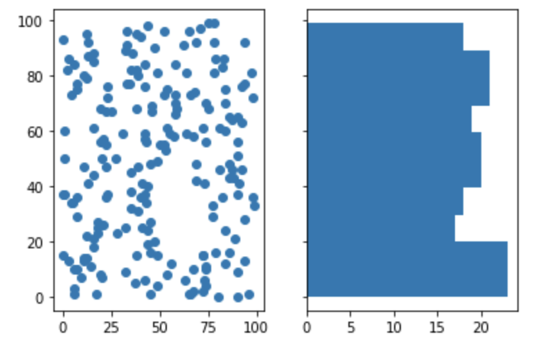 Two charts, scatter to the left, histogram to the right