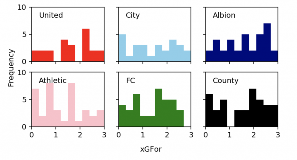 Charts of 6 fictional teams xG scores