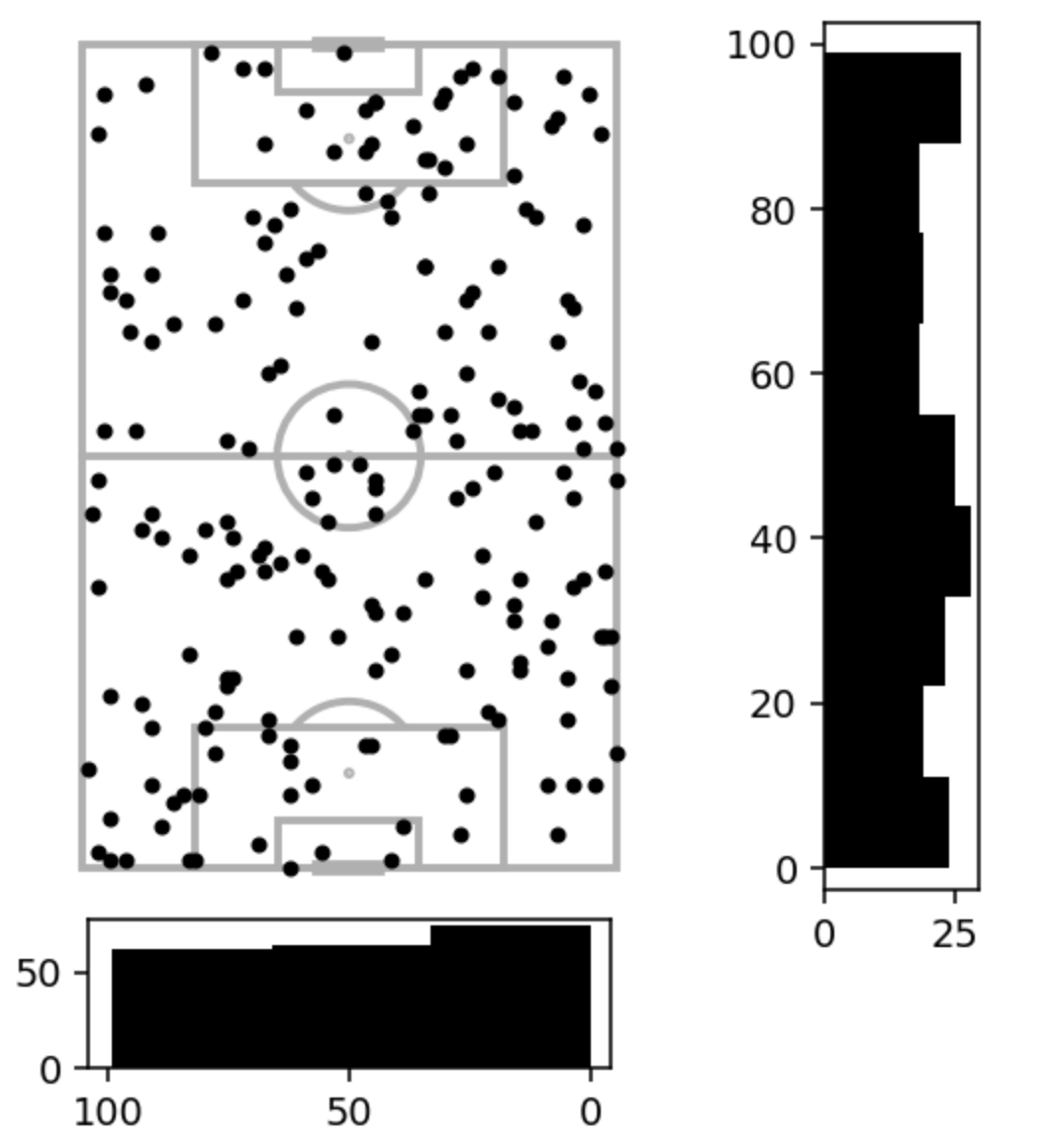 Scatter plot on football pitch, histograms to summarise distributions