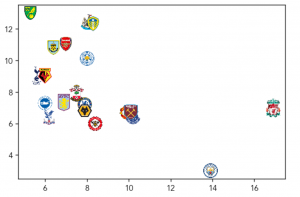 Basic scatter with team badges