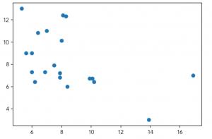 Basic Scatter Chart