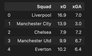 Top of table with teams and their data